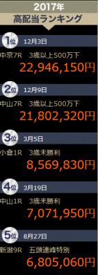 高配当21【高配当ランキング】